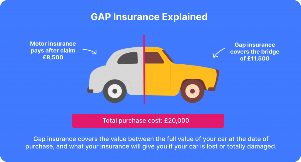 gap insurance explained